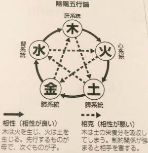 陰陽五行論