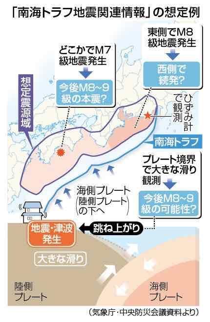 南海トラフ地震関連情報