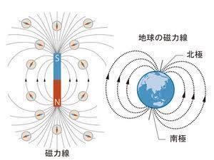 磁力線-1