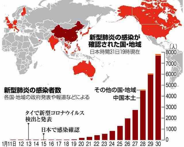新型肺炎の感染者数