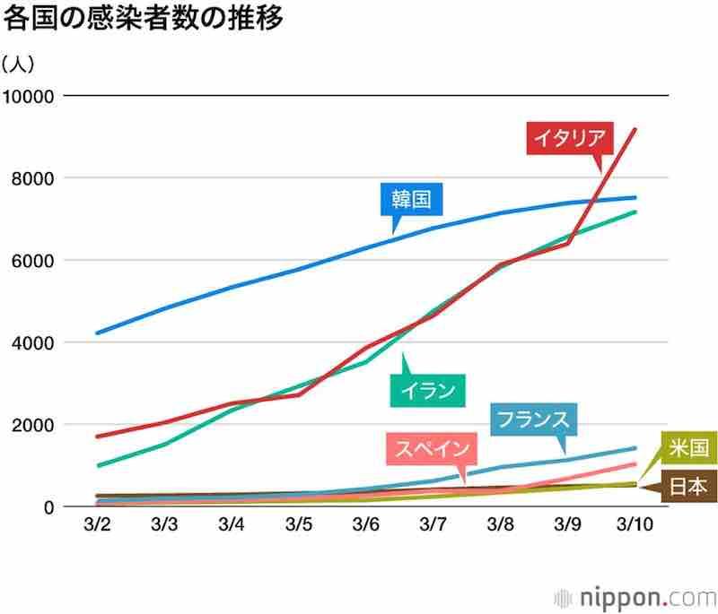 各国の感染者数の推移